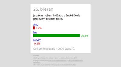 Jakub Valenta - Ankety z Novinky.cz, od 2015, screenshot webu, detail